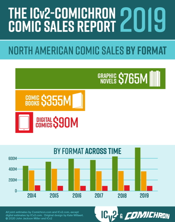 Comics and graphic novel sales top $1.2 billion in 2019
